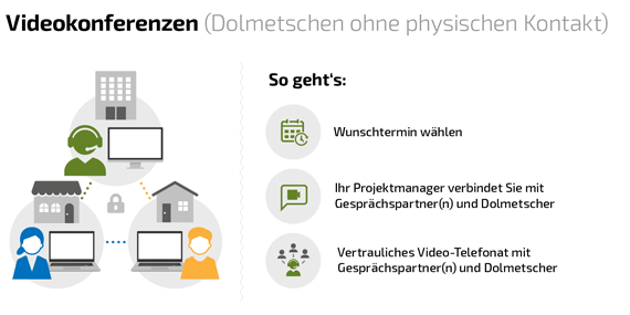 Erklärung Kontaktloses Dolmetschen mittels Videokonferenz